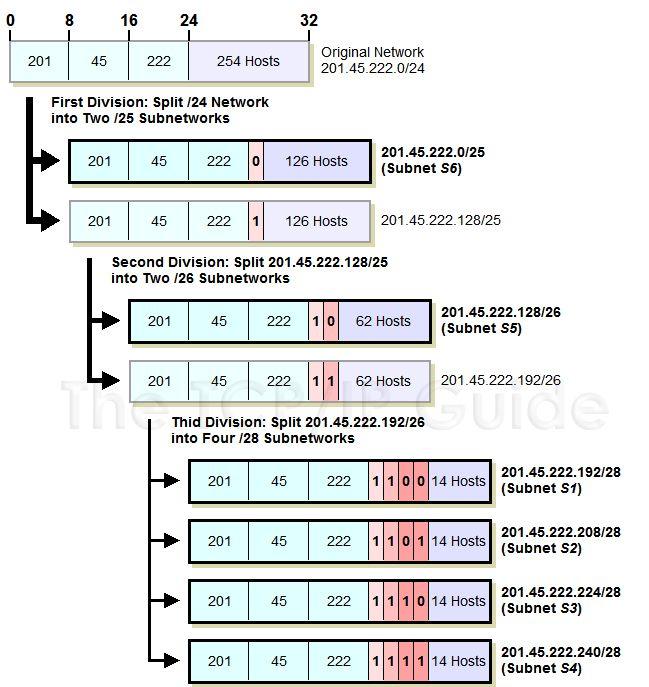 vlsm subnet mask 255 diagram